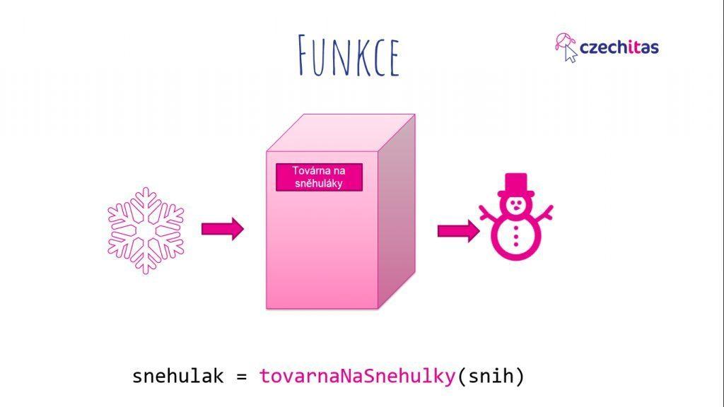 Funkce2