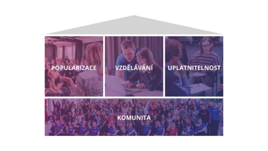 Směr Czechitas 2022 Flow 2019 10 30