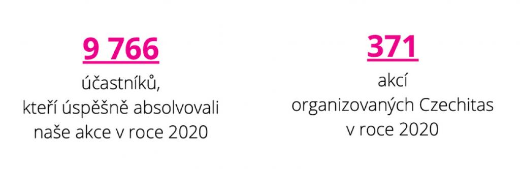 Účastnici A Akce Czechitas 2020