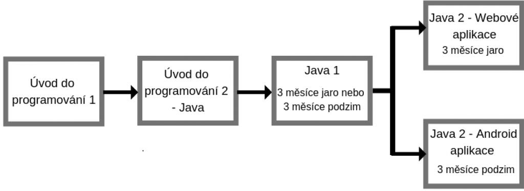 Úvod Do Programování 1
